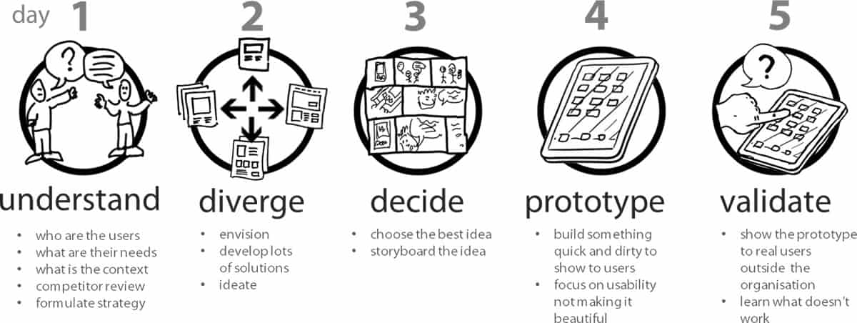 A photo of the process for design sprints.