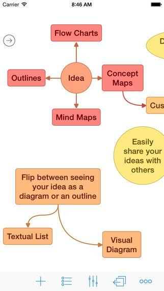 Ideament app to create mind-maps