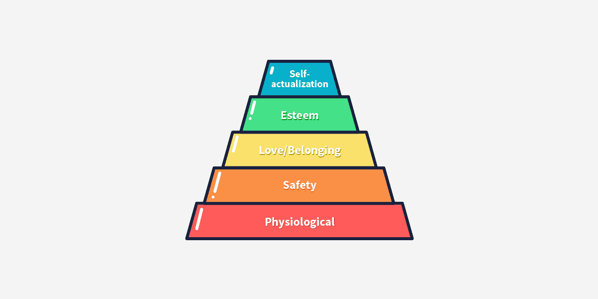 Graphical representation of Maslow's hierarchy of needs with user safety as the second level.