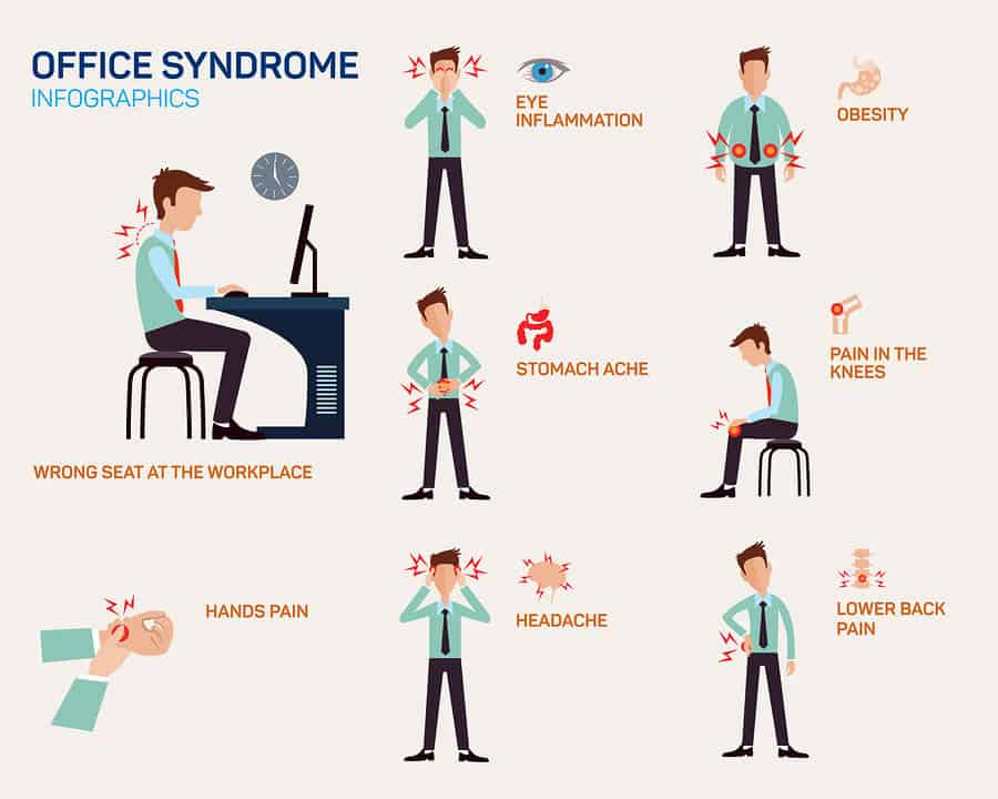An infographic showing common ailments associated with sitting all day at work.