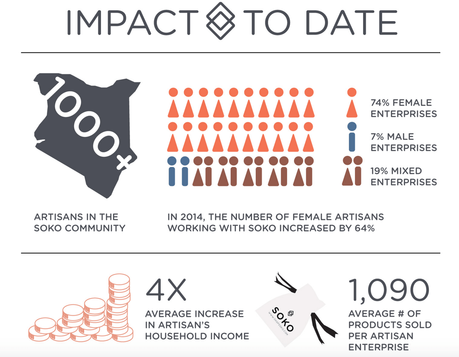 Infographic of Soko's impact up to date includes statistics on how artisans increased their household income on average by 4x.