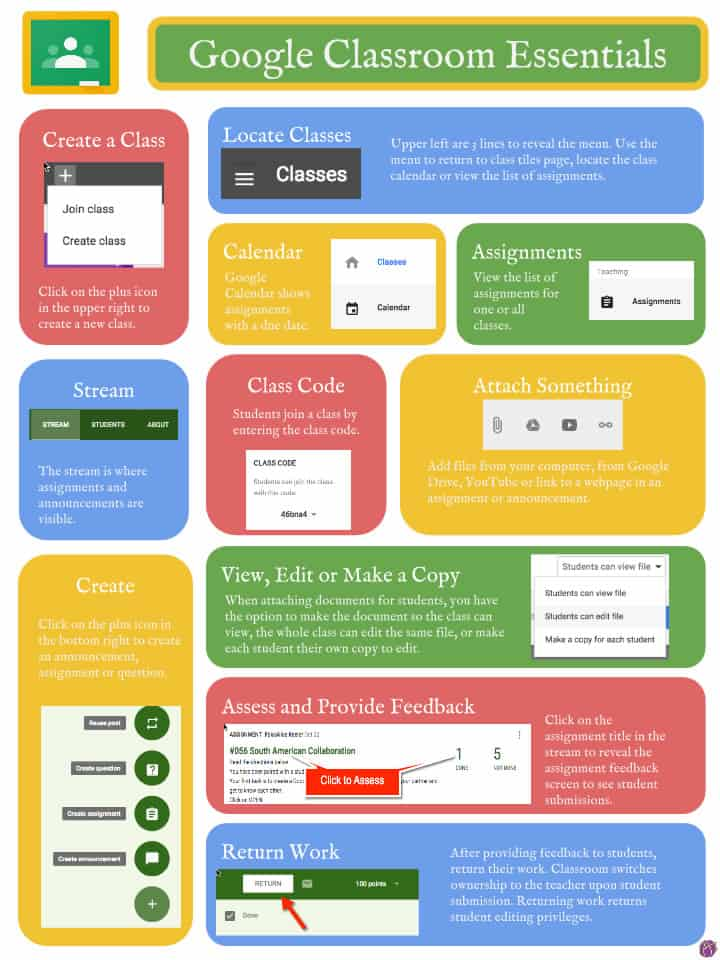 A photo with instructions on how to use Google Classroom.