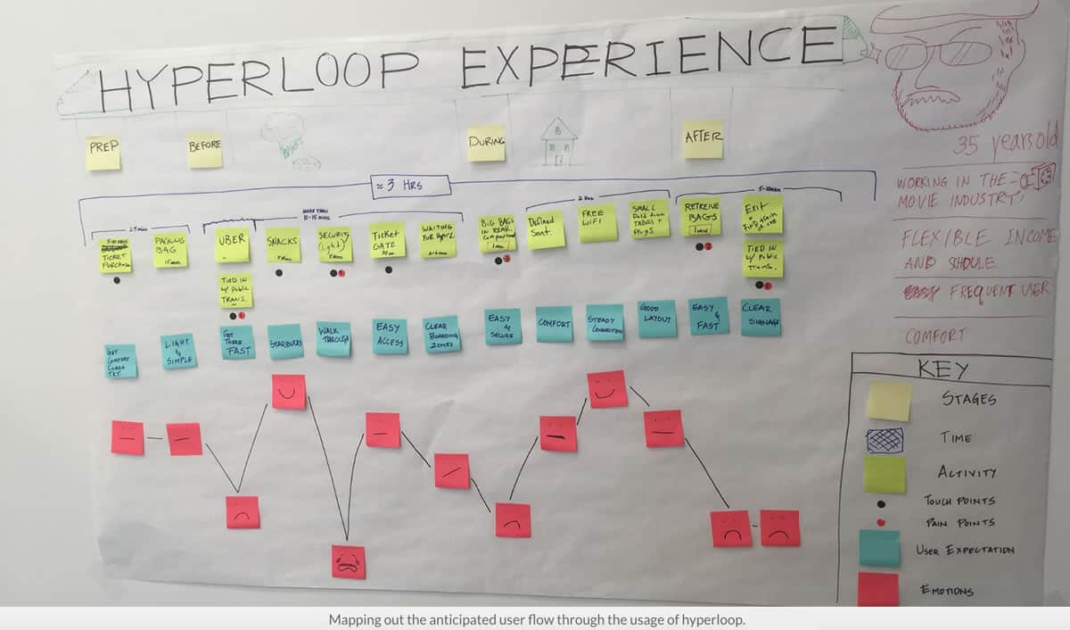 Image of an experience map for the Hyperloop design challenge created by Krishna Sistla